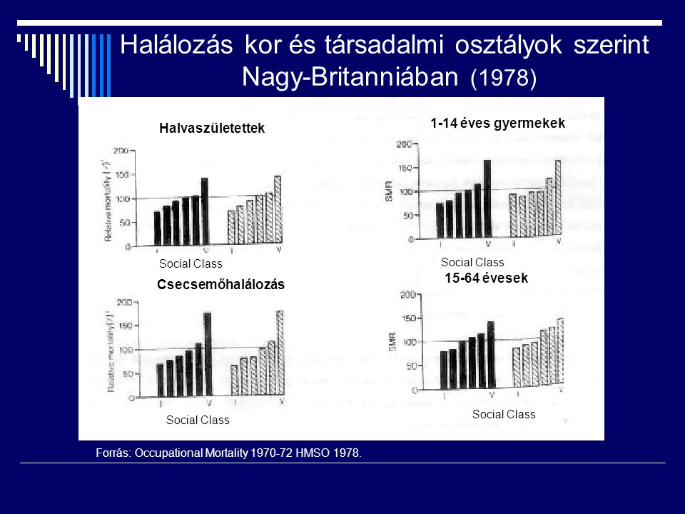 Forrás: Occupational Mortality 1970-72 HMSO 1978.