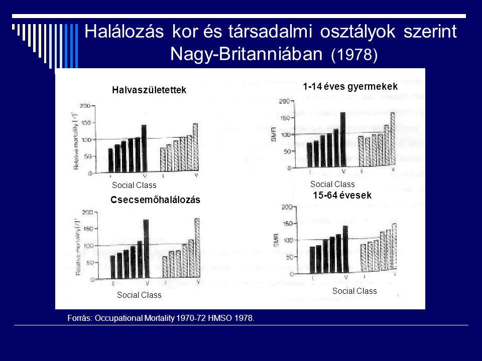 Forrás: Occupational Mortality 1970-72 HMSO 1978. Halálozás kor és társadalmi osztályok szerint Nagy-Britanniában (1978) SHH Halvaszületettek 1-14 éve