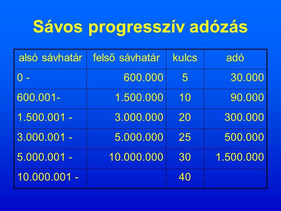 Jövedelemtől függő adó Adósáv: - száma - szélessége Adókulcs: - fajtája: - progresszív: - visszamenőleges - sávos - regresszív - degresszív - lineáris - egységes - nagysága Adómentesség Adókedvezmény: - költségelszámolás alapján - átalány jellegű Adóalap csökkentés O kulcsos adóztatás