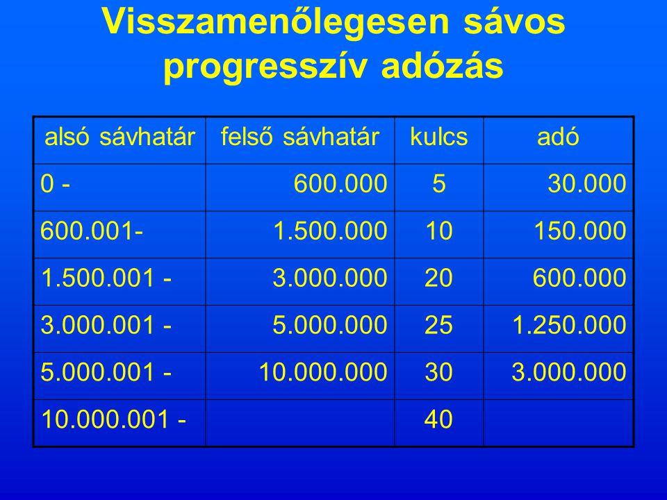 Sávos progresszív adózás alsó sávhatárfelső sávhatárkulcsadó 0 -600.000530.000 600.001-1.500.0001090.000 1.500.001 -3.000.00020300.000 3.000.001 -5.000.00025500.000 5.000.001 -10.000.000301.500.000 10.000.001 -40