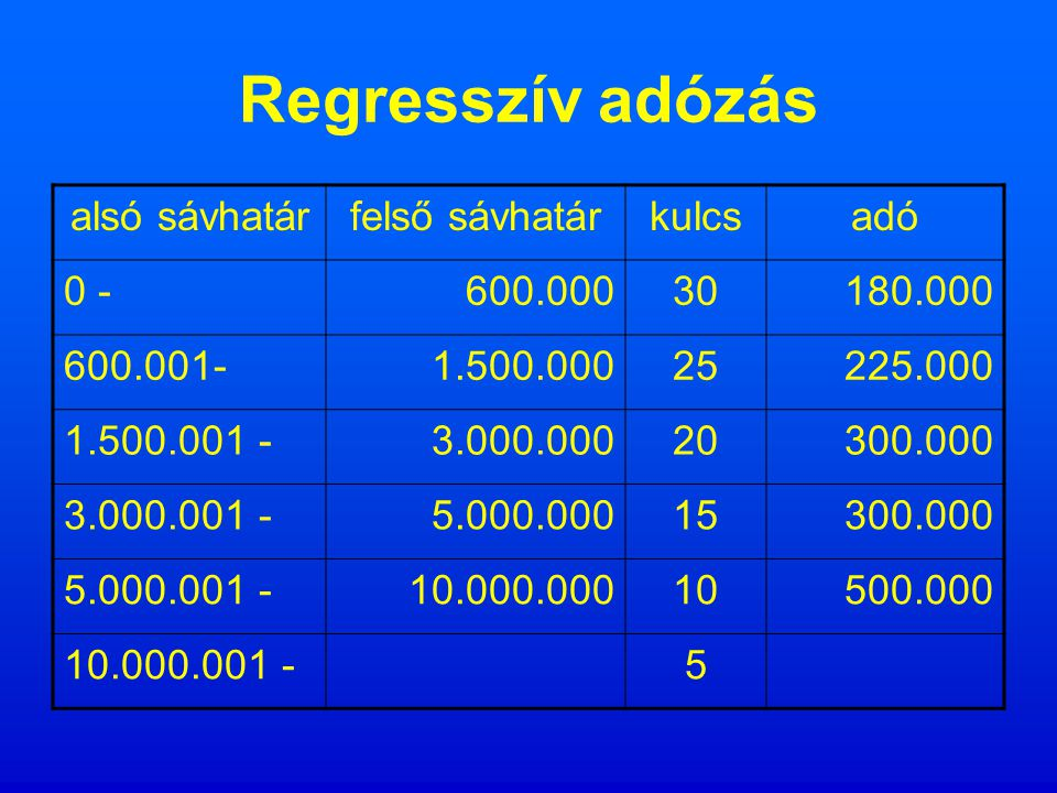 Visszamenőlegesen sávos progresszív adózás alsó sávhatárfelső sávhatárkulcsadó 0 -600.000530.000 600.001-1.500.00010150.000 1.500.001 -3.000.00020600.000 3.000.001 -5.000.000251.250.000 5.000.001 -10.000.000303.000.000 10.000.001 -40