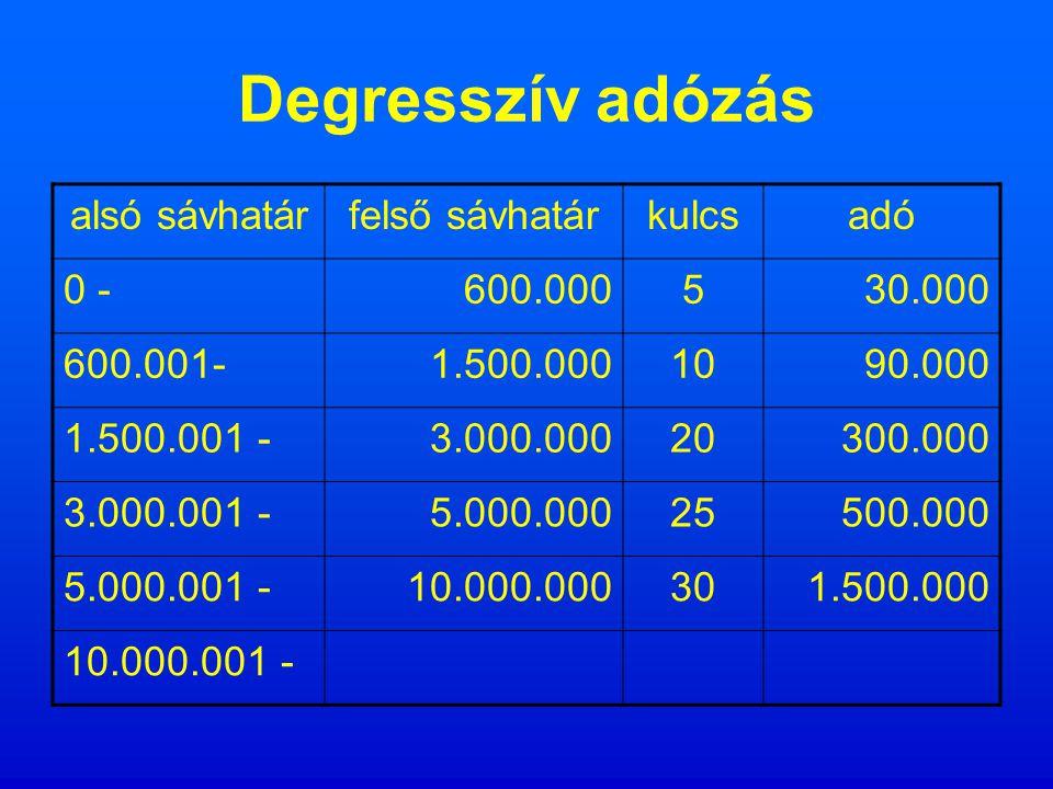 Regresszív adózás alsó sávhatárfelső sávhatárkulcsadó 0 -600.00030180.000 600.001-1.500.00025225.000 1.500.001 -3.000.00020300.000 3.000.001 -5.000.00015300.000 5.000.001 -10.000.00010500.000 10.000.001 -5