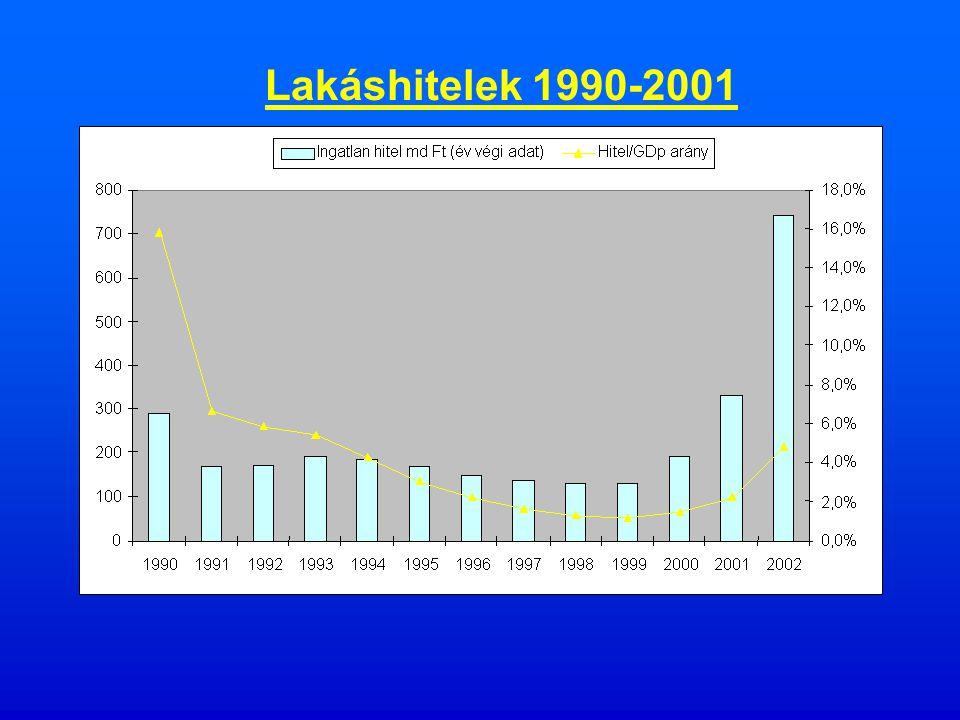 Lakásprivatizáció, 1990-2001