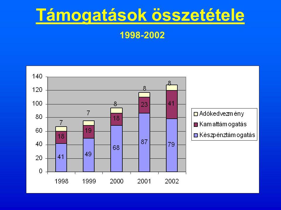 Lakáshitelek 1990-2001