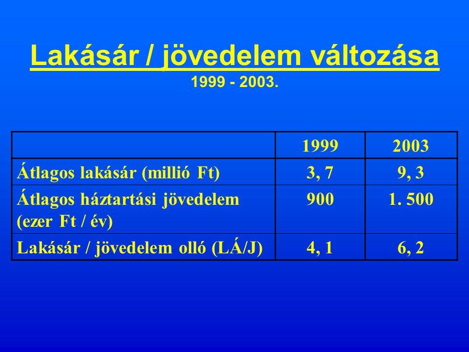 Lakásár/jövedelem olló A L/J hányados átlagos (vagy medián) árát veti össze az átlagos (vagy medián) évi háztartás jövedelemmel.