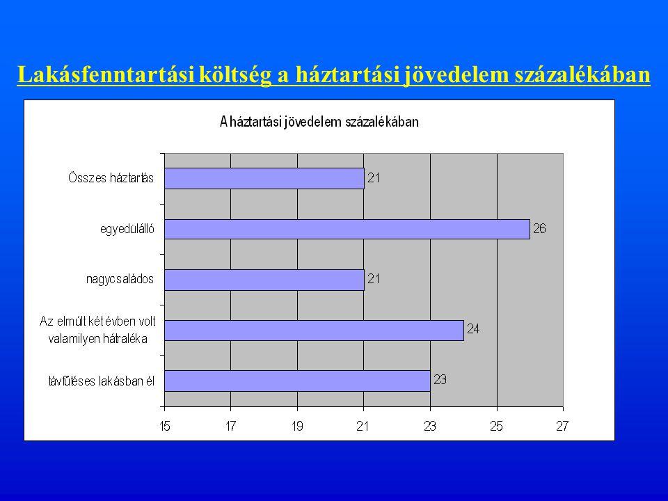 Lakásfenntartási költség (eFt./hó)