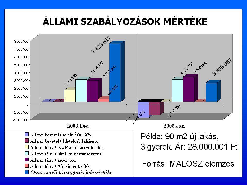 LAKÁSPIAC SZŰKÜLÉSÉNEK OKAI 2004- 2005 éves állami szabályozások (támogatások megvonása, adóterhek növelése) Fizetőképes kereslet csökkenése Instabil finanszírozás ( kamatszint változások) Instabil, kiszámíthatatlan álllami szabályozás Sikertelen állami programok ( nincs NLP., fészekrakó program, bérlakás program )