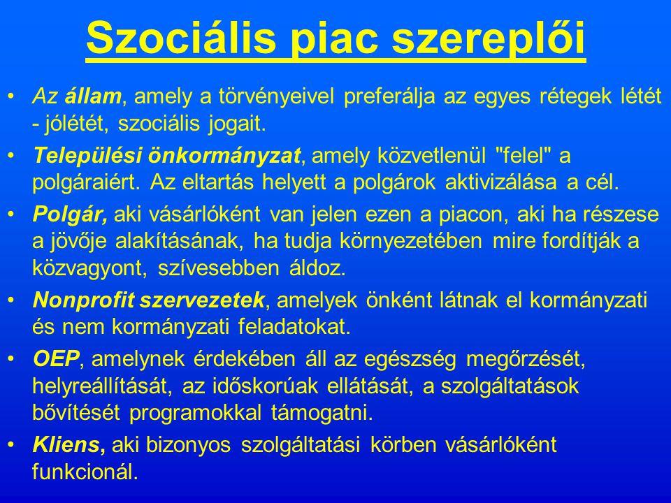 Hogyan működik a piac a szociális szférában.