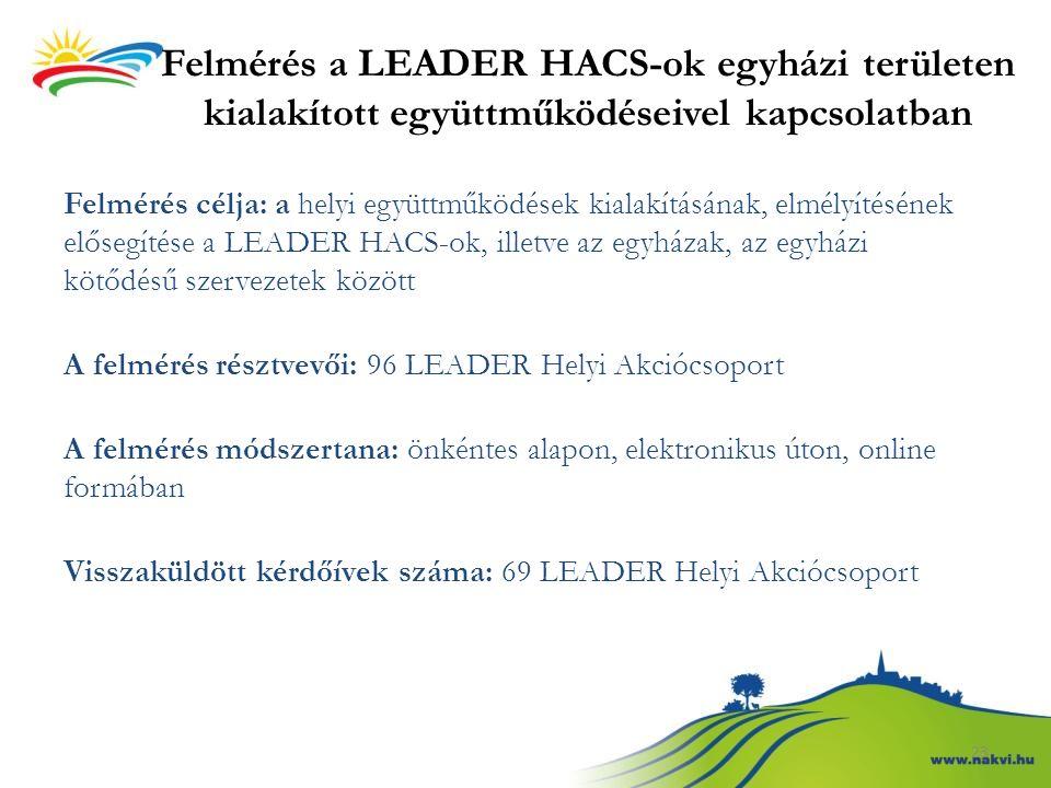 Felmérés a LEADER HACS-ok egyházi területen kialakított együttműködéseivel kapcsolatban Felmérés célja: a helyi együttműködések kialakításának, elmély