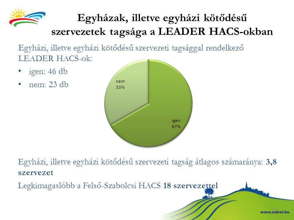 Egyházak, illetve egyházi kötődésű szervezetek tagsága a LEADER HACS-okban Egyházi, illetve egyházi kötődésű szervezeti tagsággal rendelkező LEADER HA