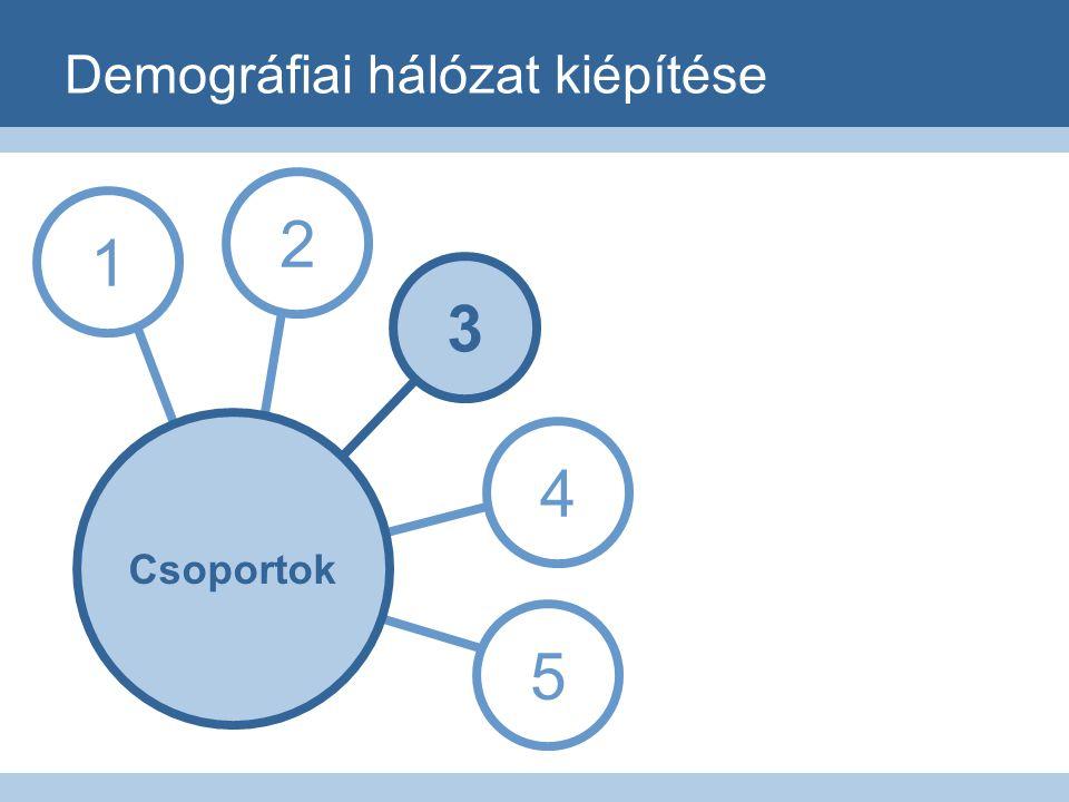 Demográfiai hálózat kiépítése 1 3 4 5 2 Csoportok