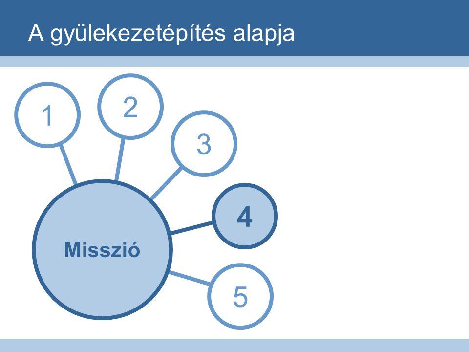 A gyülekezetépítés alapja 1 3 4 5 2 Misszió