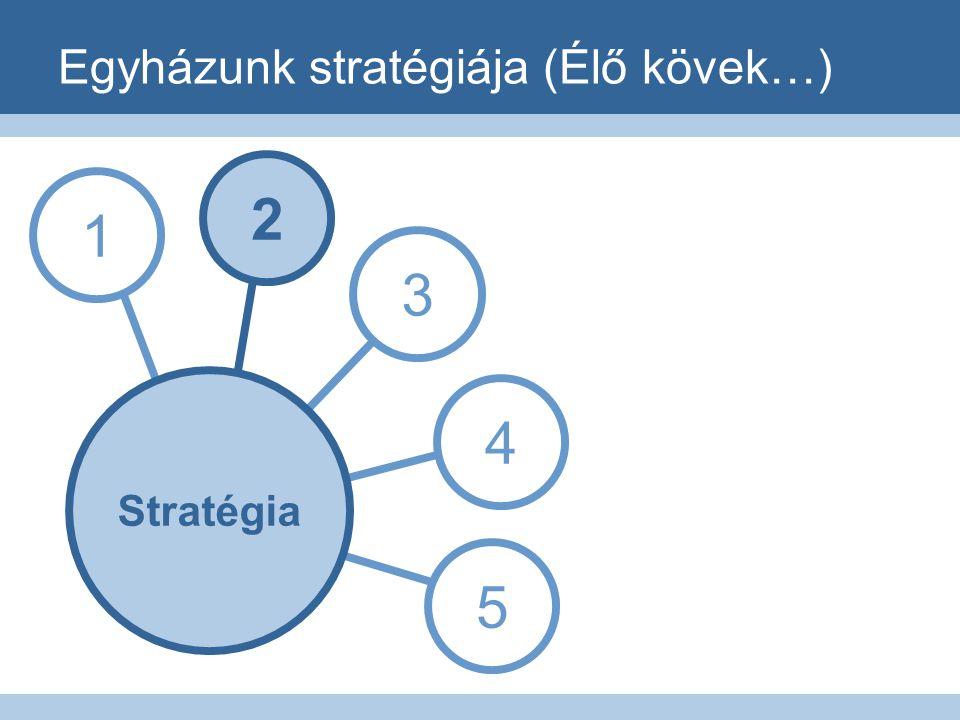Egyházunk stratégiája (Élő kövek…) 1 3 4 5 2 Stratégia