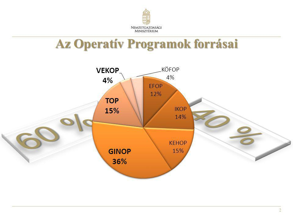 2 Az Operatív Programok forrásai