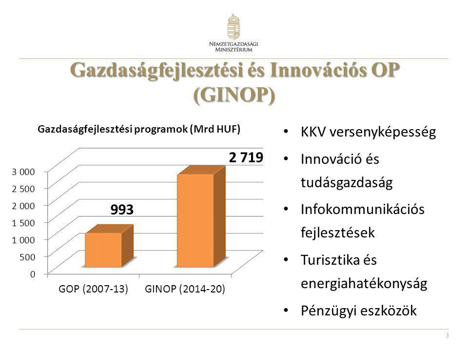 3 KKV versenyképesség Innováció és tudásgazdaság Infokommunikációs fejlesztések Turisztika és energiahatékonyság Pénzügyi eszközök Gazdaságfejlesztési és Innovációs OP (GINOP)