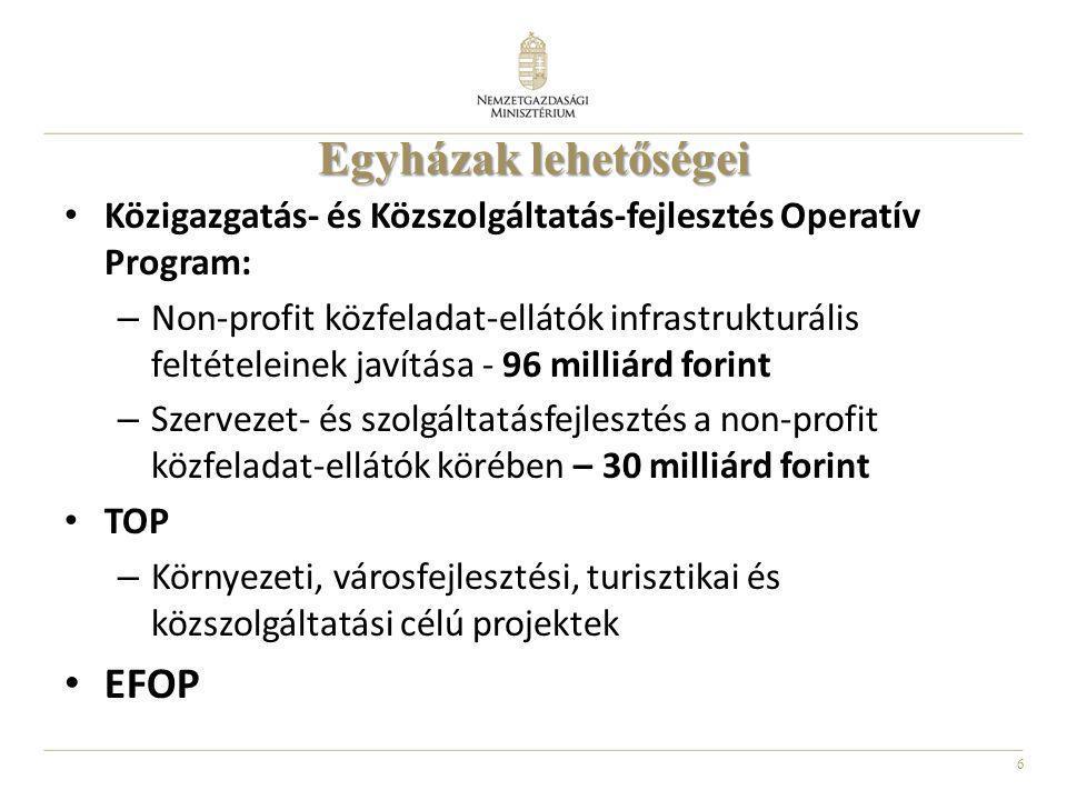 6 Közigazgatás- és Közszolgáltatás-fejlesztés Operatív Program: – Non-profit közfeladat-ellátók infrastrukturális feltételeinek javítása - 96 milliárd forint – Szervezet- és szolgáltatásfejlesztés a non-profit közfeladat-ellátók körében – 30 milliárd forint TOP – Környezeti, városfejlesztési, turisztikai és közszolgáltatási célú projektek EFOP Egyházak lehetőségei