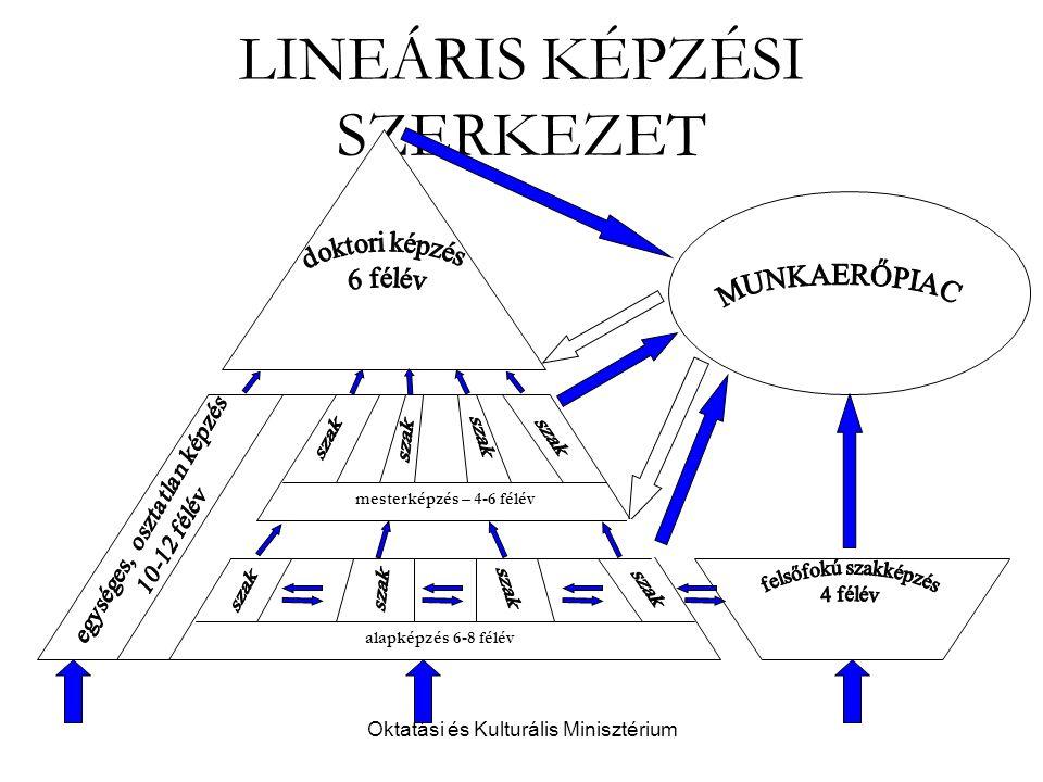 Oktatási és Kulturális Minisztérium LINEÁRIS KÉPZÉSI SZERKEZET alapképzés 6-8 félév mesterképzés – 4-6 félév