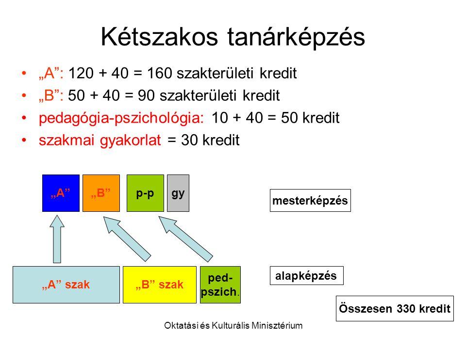 """Oktatási és Kulturális Minisztérium Kétszakos tanárképzés """"A : 120 + 40 = 160 szakterületi kredit """"B : 50 + 40 = 90 szakterületi kredit pedagógia-pszichológia: 10 + 40 = 50 kredit szakmai gyakorlat = 30 kredit """"B szak""""A szak ped- pszich."""