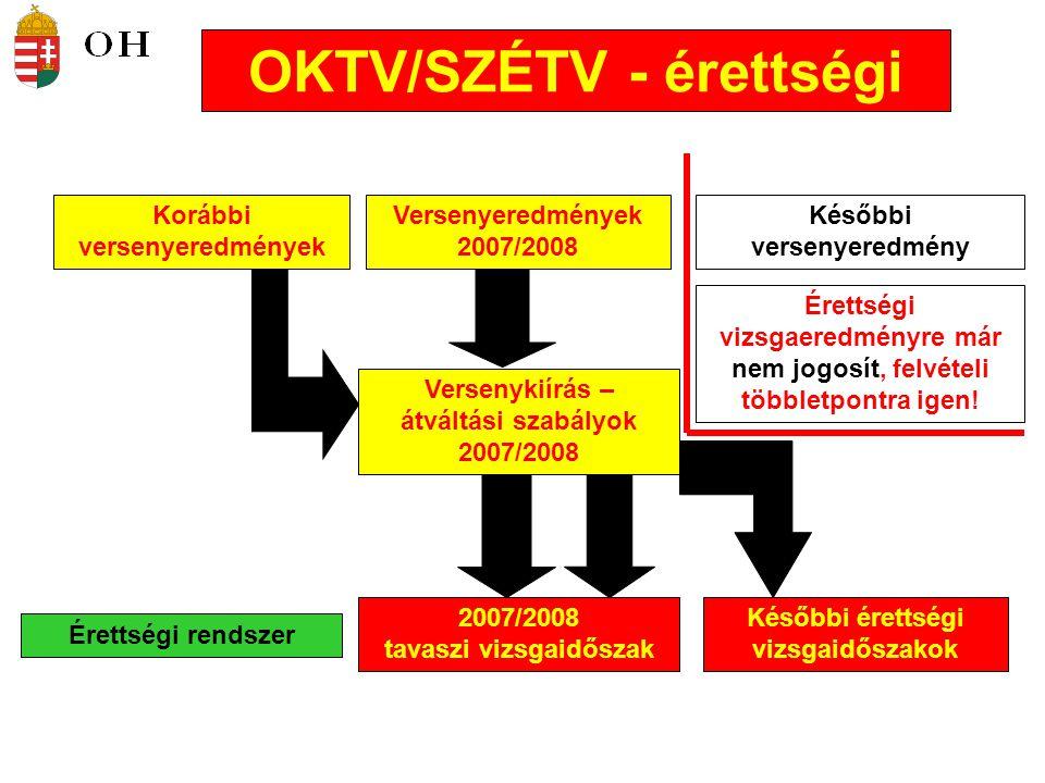 OKTV/SZÉTV - érettségi Versenyeredmények 2007/2008 Korábbi versenyeredmények Későbbi versenyeredmény Versenykiírás – átváltási szabályok 2007/2008 Érettségi rendszer 2007/2008 tavaszi vizsgaidőszak Későbbi érettségi vizsgaidőszakok Érettségi vizsgaeredményre már nem jogosít, felvételi többletpontra igen!