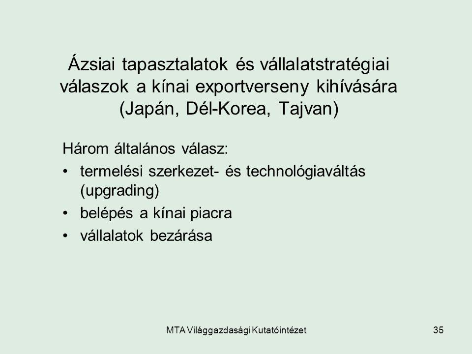 MTA Világgazdasági Kutatóintézet35 Ázsiai tapasztalatok és vállalatstratégiai válaszok a kínai exportverseny kihívására (Japán, Dél-Korea, Tajvan) Hár