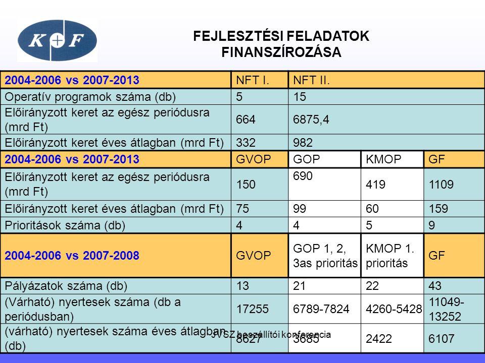 FEJLESZTÉSI FELADATOK FINANSZÍROZÁSA 2004-2006 vs 2007-2013NFT I.NFT II. Operatív programok száma (db)515 Előirányzott keret az egész periódusra (mrd