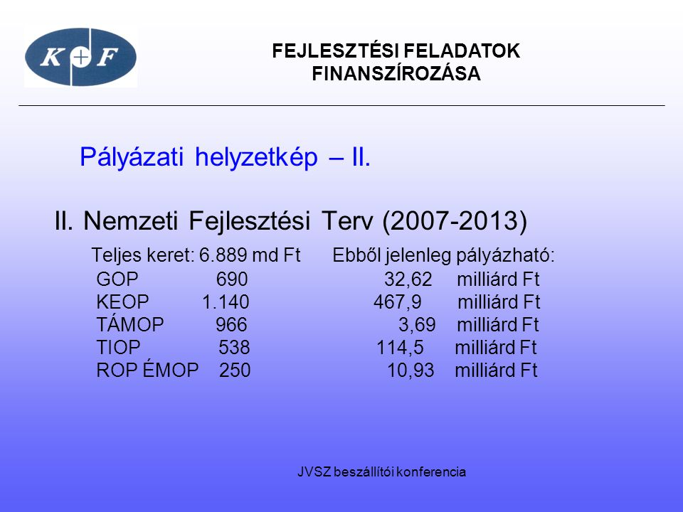 FEJLESZTÉSI FELADATOK FINANSZÍROZÁSA Pályázati helyzetkép – II. II. Nemzeti Fejlesztési Terv (2007-2013) Teljes keret: 6.889 md Ft Ebből jelenleg pály