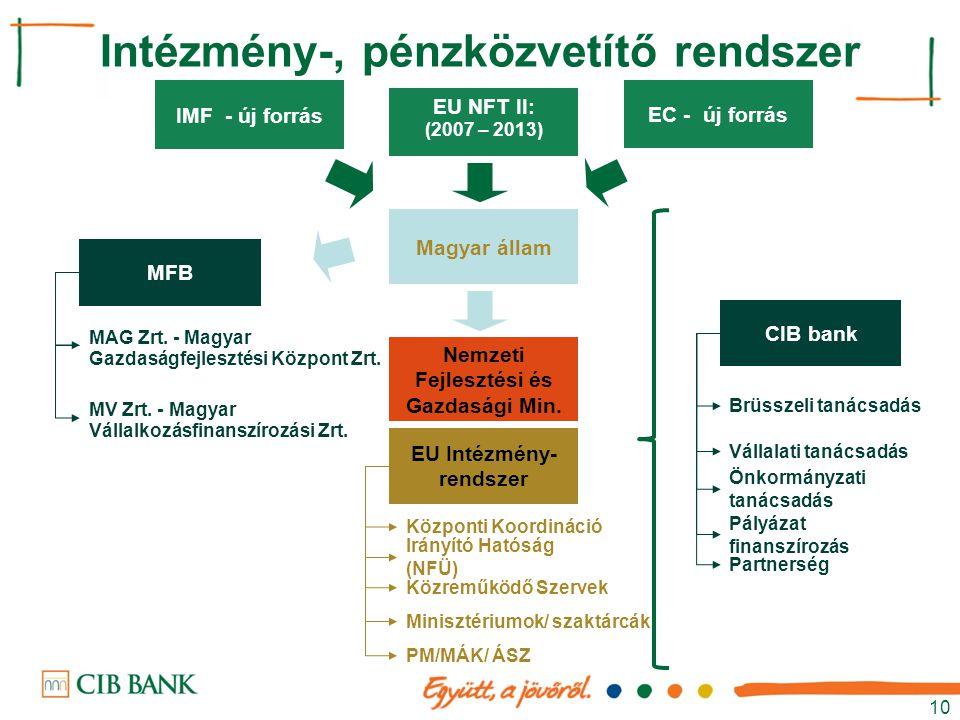 10 Magyar állam EU NFT II: (2007 – 2013) EU Intézmény- rendszer Minisztériumok/ szaktárcák Nemzeti Fejlesztési és Gazdasági Min. Irányító Hatóság (NFÜ