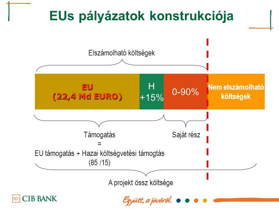 Támogatás = EU támogatás + Hazai költségvetési támogtás (85 /15) Saját rész EU (22,4 Md EURO) H +15% 0-90% A projekt össz költsége Elszámolható költsé