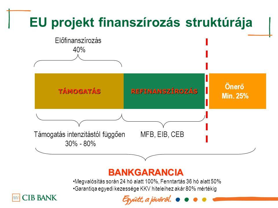 EU projekt finanszírozás struktúrája Támogatás intenzitástól függően 30% - 80% TÁMOGATÁSREFINANSZÍROZÁS BANKGARANCIA Önerő Min. 25% Előfinanszírozás 4