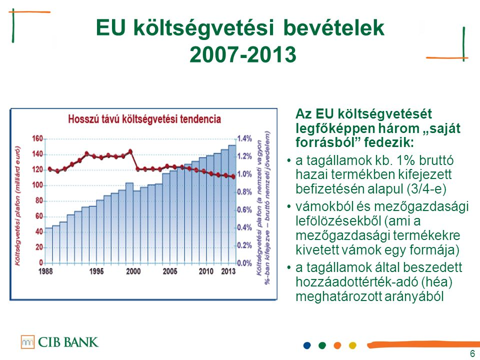 """6 EU költségvetési bevételek 2007-2013 Az EU költségvetését legfőképpen három """"saját forrásból"""" fedezik: a tagállamok kb. 1% bruttó hazai termékben ki"""