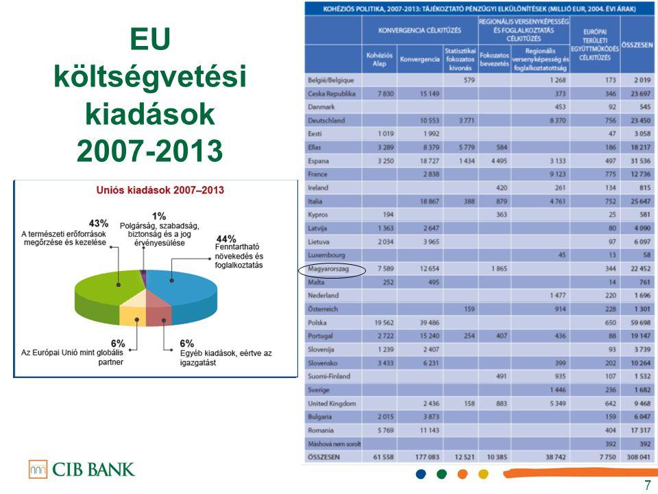 EU projekt finanszírozás struktúrája Támogatás intenzitástól függően 30% - 80% TÁMOGATÁSREFINANSZÍROZÁS BANKGARANCIA Önerő Min.