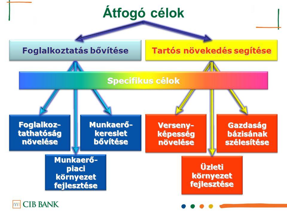 Foglalkoztatás bővítése Tartós növekedés segítése Foglalkoz- tathatóság növelése Munkaerő- kereslet bővítése Munkaerő- piaci környezet fejlesztése Ver