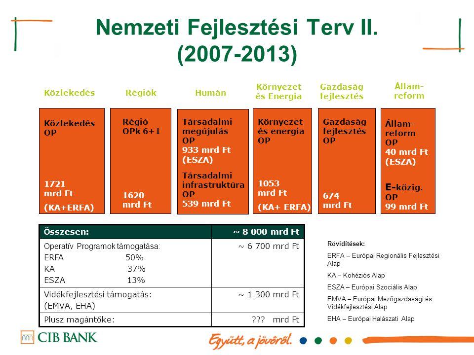 Nemzeti Fejlesztési Terv II. (2007-2013) Humán Társadalmi megújulás OP 933 mrd Ft (ESZA) Környezet és Energia Régió OPk 6+1 1620 mrd Ft Gazdaság fejle