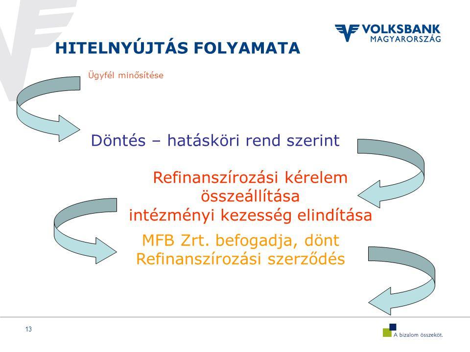 13 HITELNYÚJTÁS FOLYAMATA Ügyfél minősítése Döntés – hatásköri rend szerint Refinanszírozási kérelem összeállítása intézményi kezesség elindítása MFB Zrt.