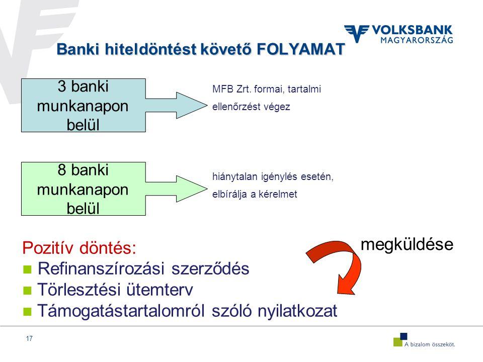 17 Banki hiteldöntést követő FOLYAMAT MFB Zrt.