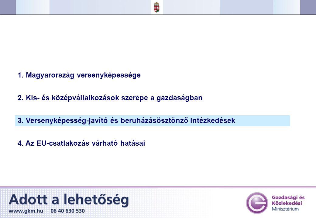 1. Magyarország versenyképessége 2. Kis- és középvállalkozások szerepe a gazdaságban 3.