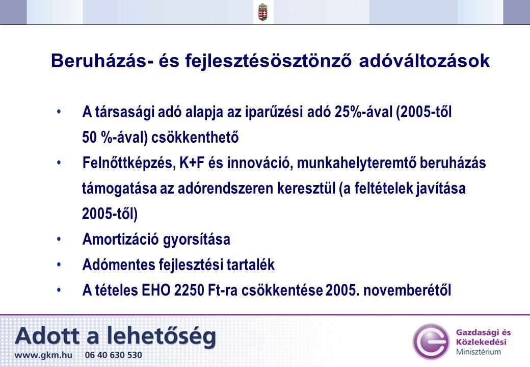 Beruházás- és fejlesztésösztönző adóváltozások A társasági adó alapja az iparűzési adó 25%-ával (2005-től 50 %-ával) csökkenthető Felnőttképzés, K+F és innováció, munkahelyteremtő beruházás támogatása az adórendszeren keresztül (a feltételek javítása 2005-től) Amortizáció gyorsítása Adómentes fejlesztési tartalék A tételes EHO 2250 Ft-ra csökkentése 2005.