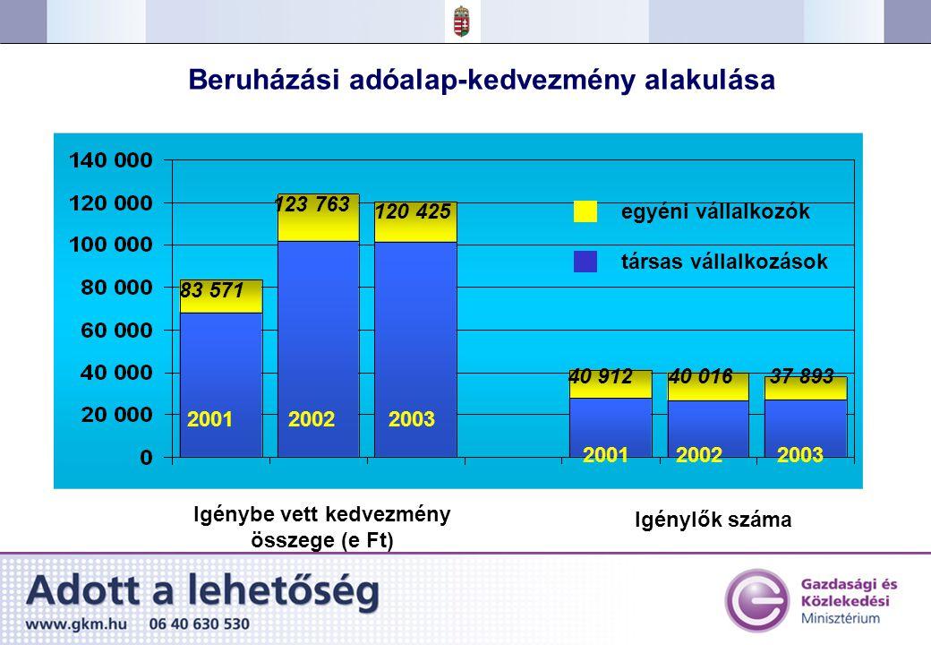 Beruházási adóalap-kedvezmény alakulása 20012002 20012002 Igénybe vett kedvezmény összege (e Ft) Igénylők száma egyéni vállalkozók társas vállalkozások 123 763 83 571 40 91240 016 2003 120 425 37 893