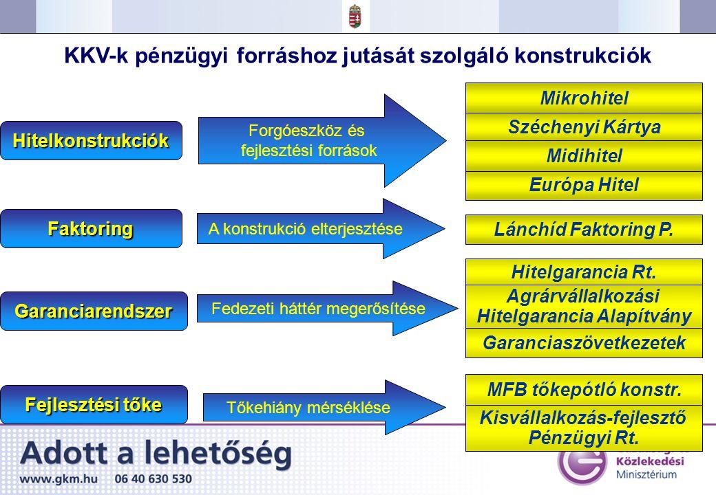 MFB tőkepótló konstr.Kisvállalkozás-fejlesztő Pénzügyi Rt.