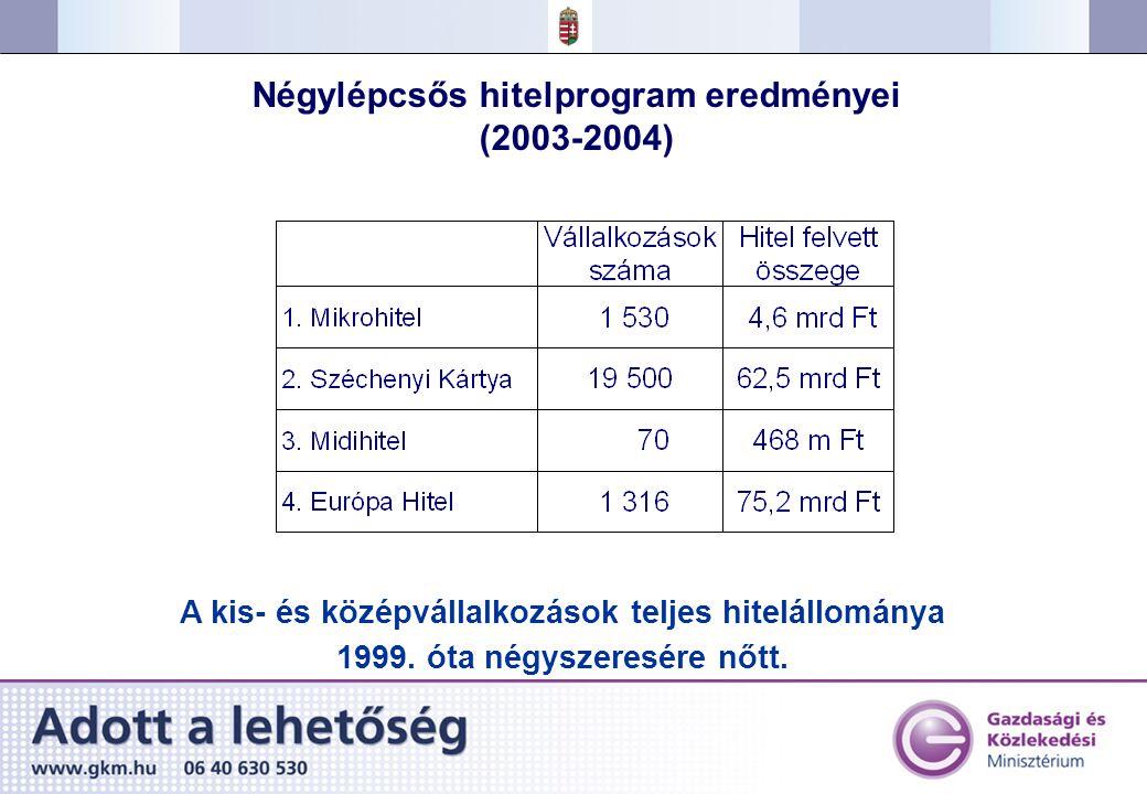 Négylépcsős hitelprogram eredményei (2003-2004) A kis- és középvállalkozások teljes hitelállománya 1999.