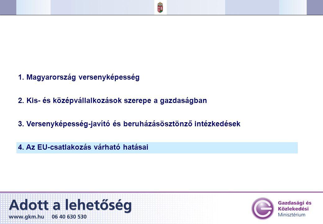 1.Magyarország versenyképesség 2. Kis- és középvállalkozások szerepe a gazdaságban 3.