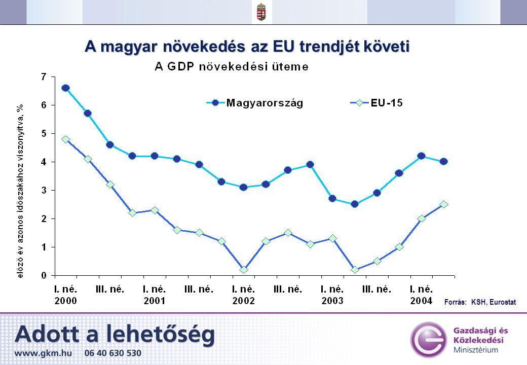 Forrás: KSH, Eurostat A magyar növekedés az EU trendjét követi