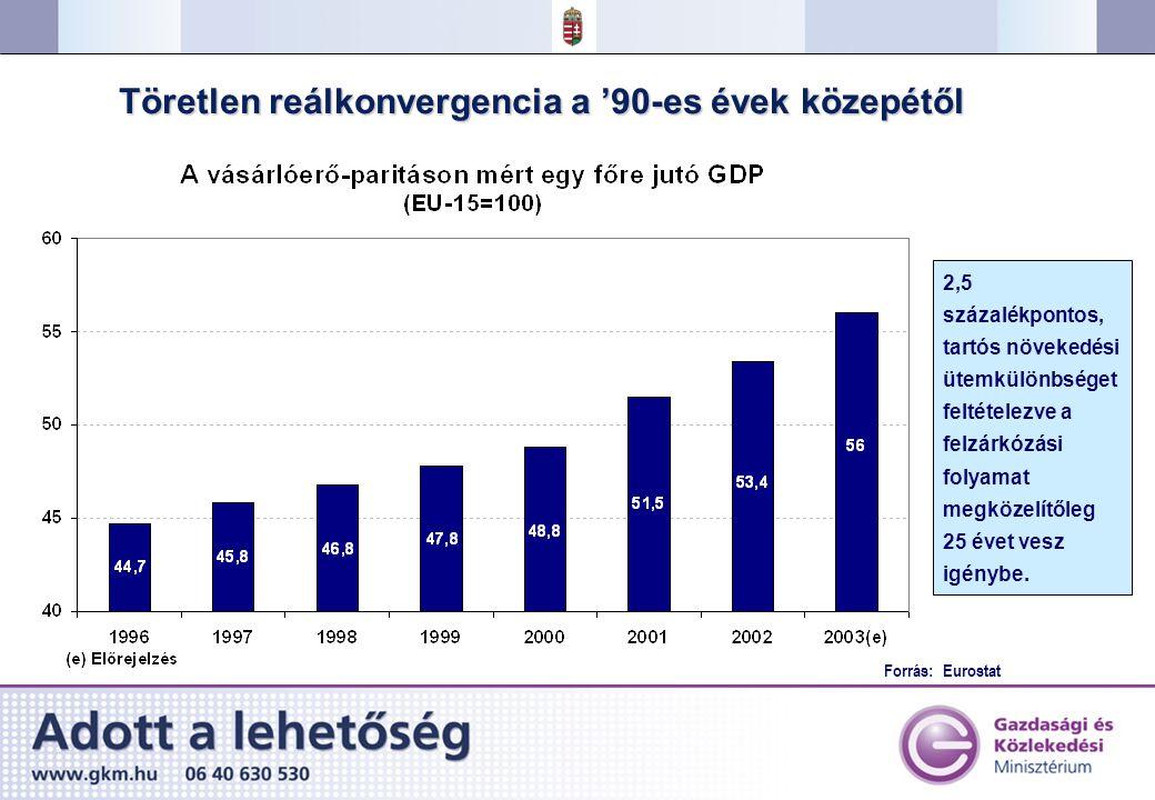Az EU-csatlakozás várható hatásai* Ipari termelés Növekedés Infrastrukturális beruházások Külföldi működőtőke- befektetések 0,8 százalékponttal magasabb növekedési ütem Vámszabad területek megszűntetése EU-konform állami támogatási rendszer Növekvő üzleti bizalom Regionális összekötő szerep (a híd Európa keleti és nyugati fele között) A magasabb exportdinamikának köszönhetően mintegy 1 százalékpontos emelkedés az ipari termelésben Az erősebb verseny és az innovációs kényszer erősíti a versenyképességet 2003-2006 között 3-4%-kal magasabb építőipari kibocsátás A közlekedési infrastrukturális beruházások 10-11 milliárd eurót is elérhetnek 2010-ig A telekommunikációs szektor beruházásai az évi 1 milliárd eurót is megközelíthetik * A KOPINT-DATORG, a Tárki és GKI közös tanulmánya alapján