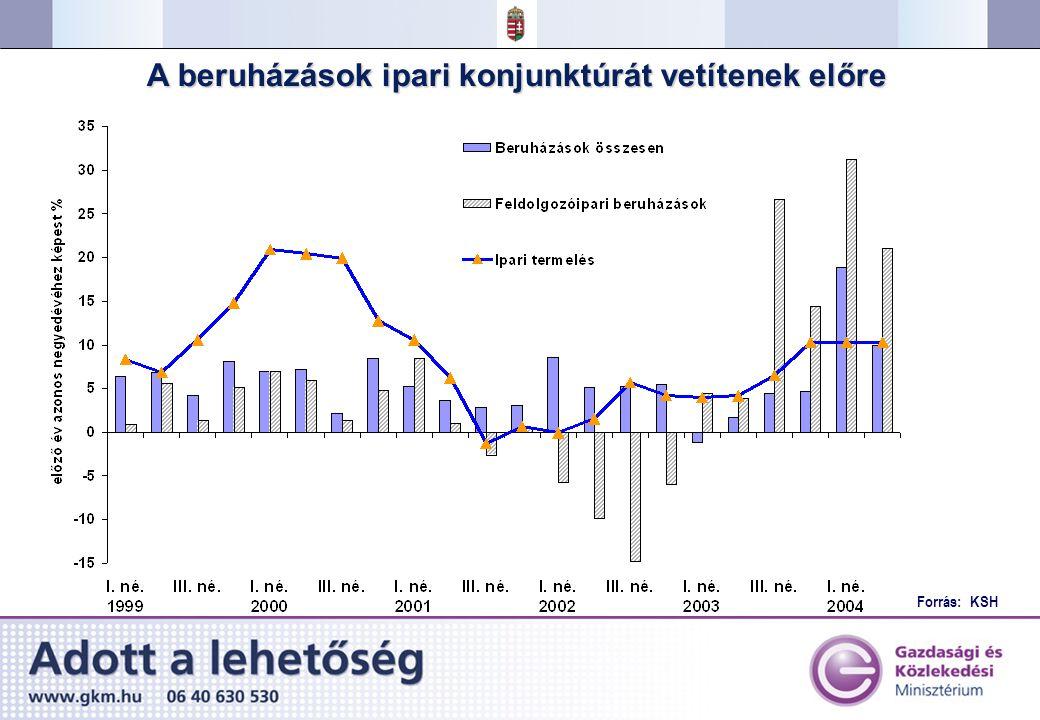 Forrás: KSH A beruházások ipari konjunktúrát vetítenek előre