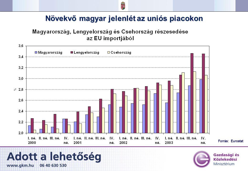Forrás: Eurostat Növekvő magyar jelenlét az uniós piacokon