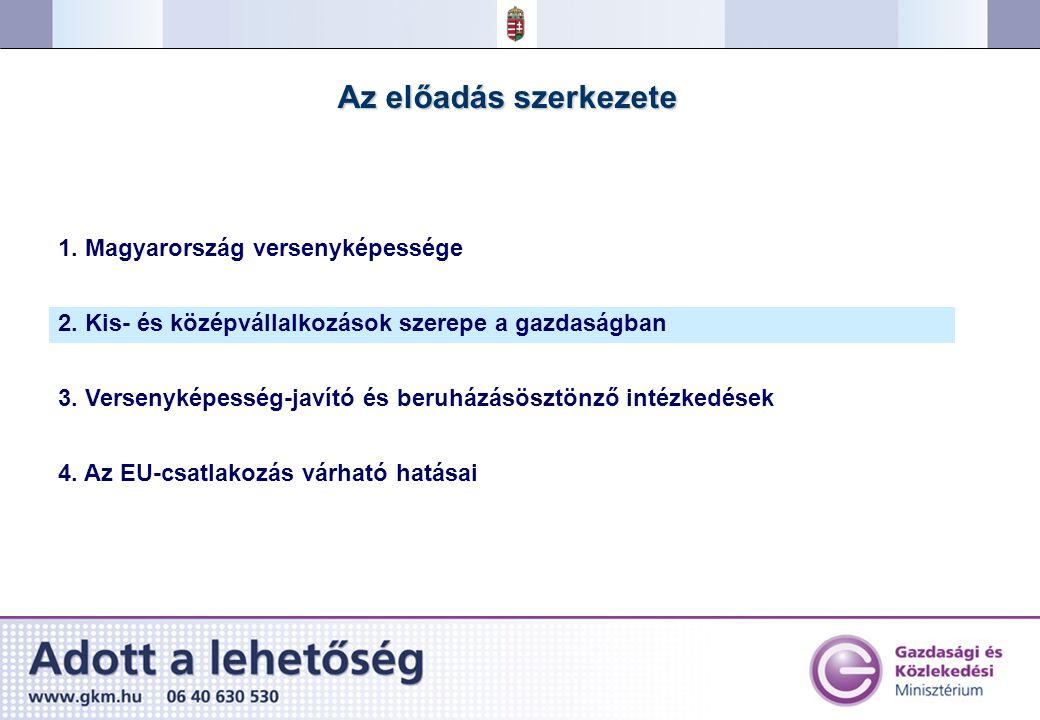 Nemzeti és EU társfinanszírozású gazdaságfejlesztési programok Gazdasági Versenyképesség Operatív Program Beruházás- ösztönzés 8 mrd Ft Kutatás-fejlesztés, innováció 15 mrd Ft Információs társadalom- és gazdaságfejlesztés 6 mrd Ft KKV-k fejlesztése 9,6 mrd Ft Smart Hungary Beruházás- ösztönzési Program Széchenyi Vállalkozásfejlesztési Program 2004-2006 : 1 350 milliárd forint társfinanszírozású támogatási keret Pályázatok 4 lépcsős hitelprogram