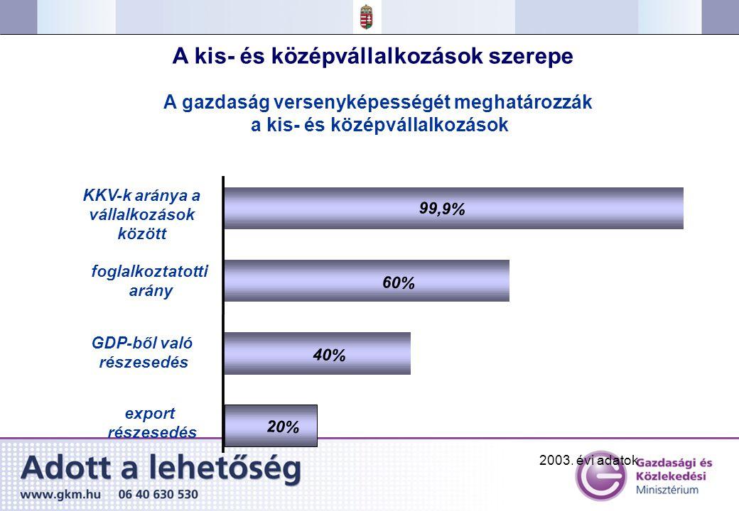 20% 40% 60% export részesedés GDP-ből való részesedés A kis- és középvállalkozások szerepe A gazdaság versenyképességét meghatározzák a kis- és középvállalkozások 99,9% KKV-k aránya a vállalkozások között foglalkoztatotti arány 2003.