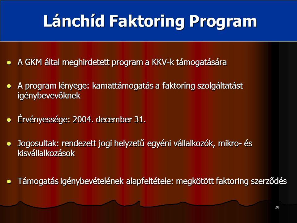20 Lánchíd Faktoring Program A GKM által meghirdetett program a KKV-k támogatására A GKM által meghirdetett program a KKV-k támogatására A program lényege: kamattámogatás a faktoring szolgáltatást igénybevevőknek A program lényege: kamattámogatás a faktoring szolgáltatást igénybevevőknek Érvényessége: 2004.