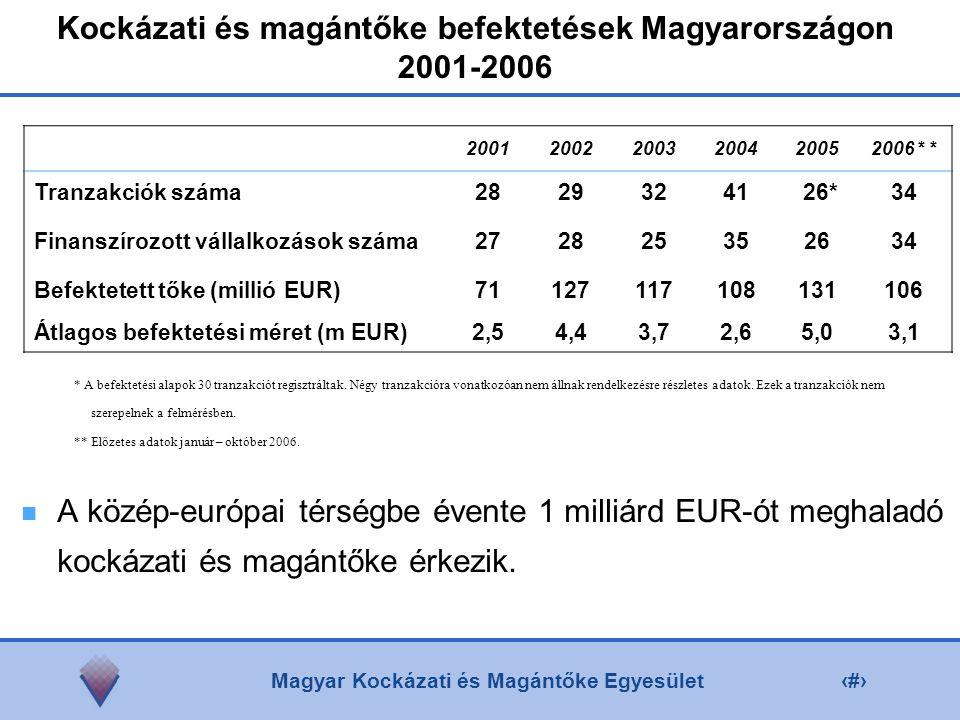 Magyar Kockázati és Magántőke Egyesület3 Kockázati és magántőke befektetések Magyarországon 2001-2006 A közép-európai térségbe évente 1 milliárd EUR-ót meghaladó kockázati és magántőke érkezik.