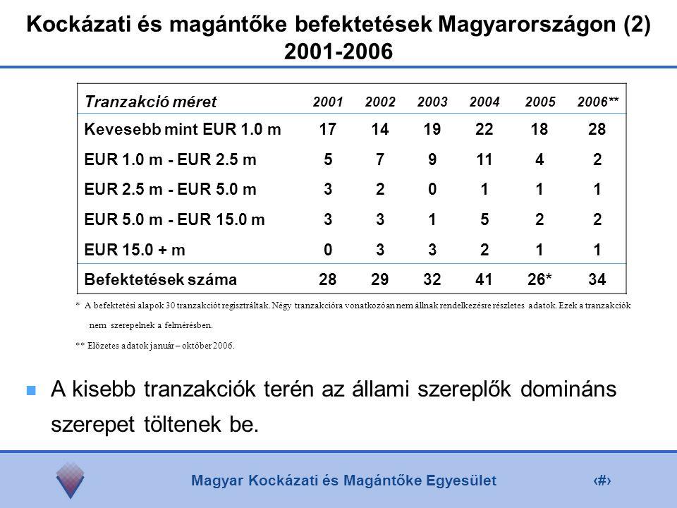 Magyar Kockázati és Magántőke Egyesület4 Kockázati és magántőke befektetések Magyarországon (2) 2001-2006 Tranzakció méret 200120022003200420052006** Kevesebb mint EUR 1.0 m171419221828 EUR 1.0 m - EUR 2.5 m5791142 EUR 2.5 m - EUR 5.0 m320111 EUR 5.0 m - EUR 15.0 m331522 EUR 15.0 + m033211 Befektetések száma2829324126*34 A kisebb tranzakciók terén az állami szereplők domináns szerepet töltenek be.